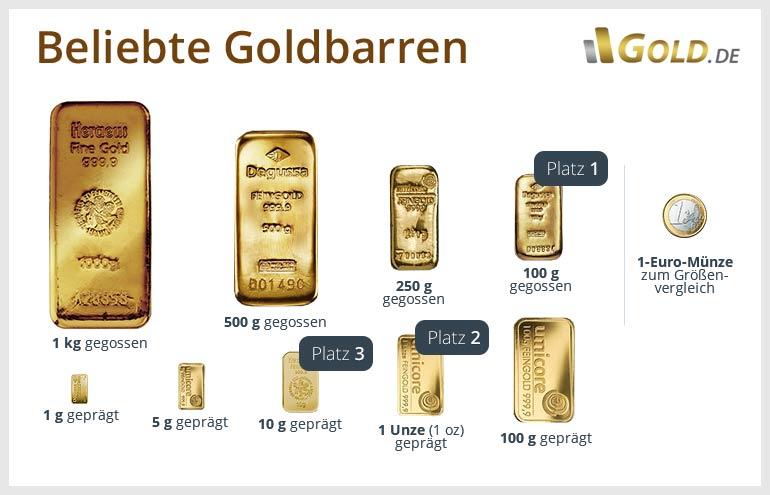 Goldbarren Sicher Kaufen Zum Top Preis