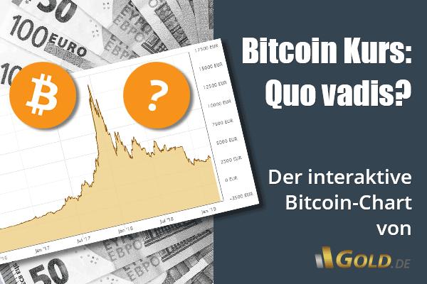 wie viel ist 1 bitcoin wert