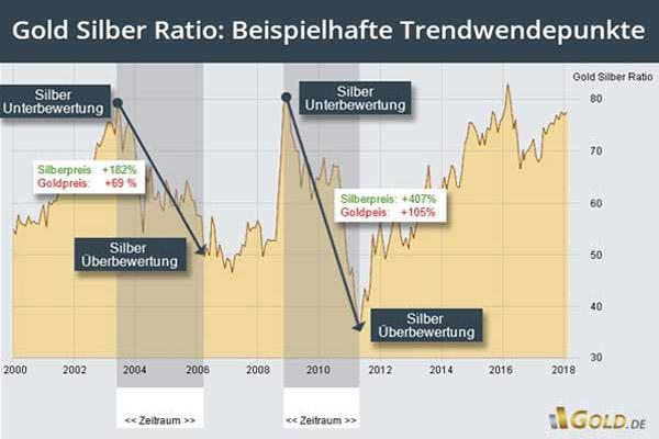 Gold Silber Ratio Chart: beispielhafte Trendwendepunkte (Stand 02/2018)
