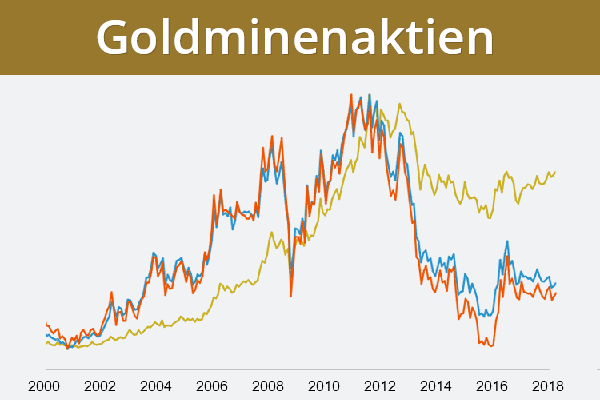 Goldminen-Aktien