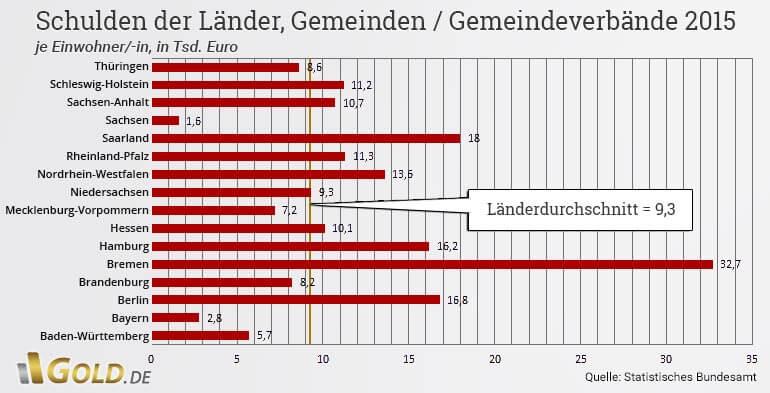 Schuldenstand Bayern