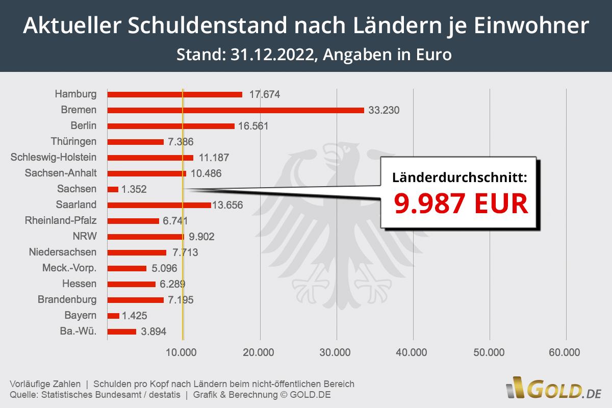 Deutschlands Schulden