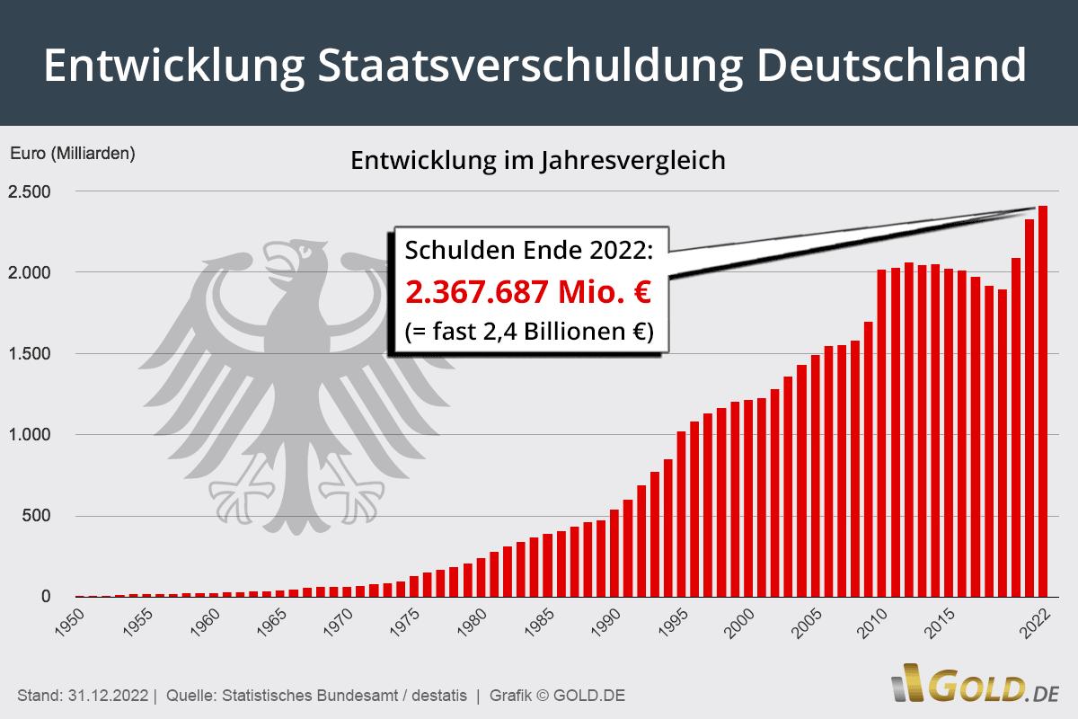 Staatsverschuldung in Deutschland aktuell