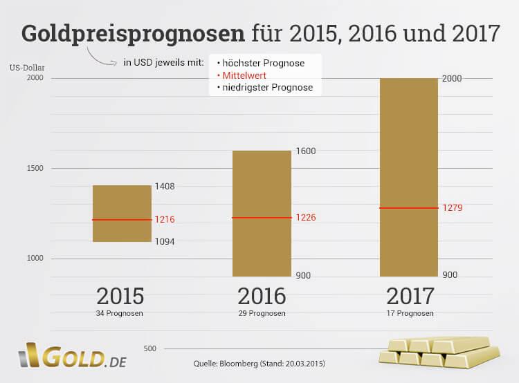Goldpreisprognosen 2015, 2016 und 2017