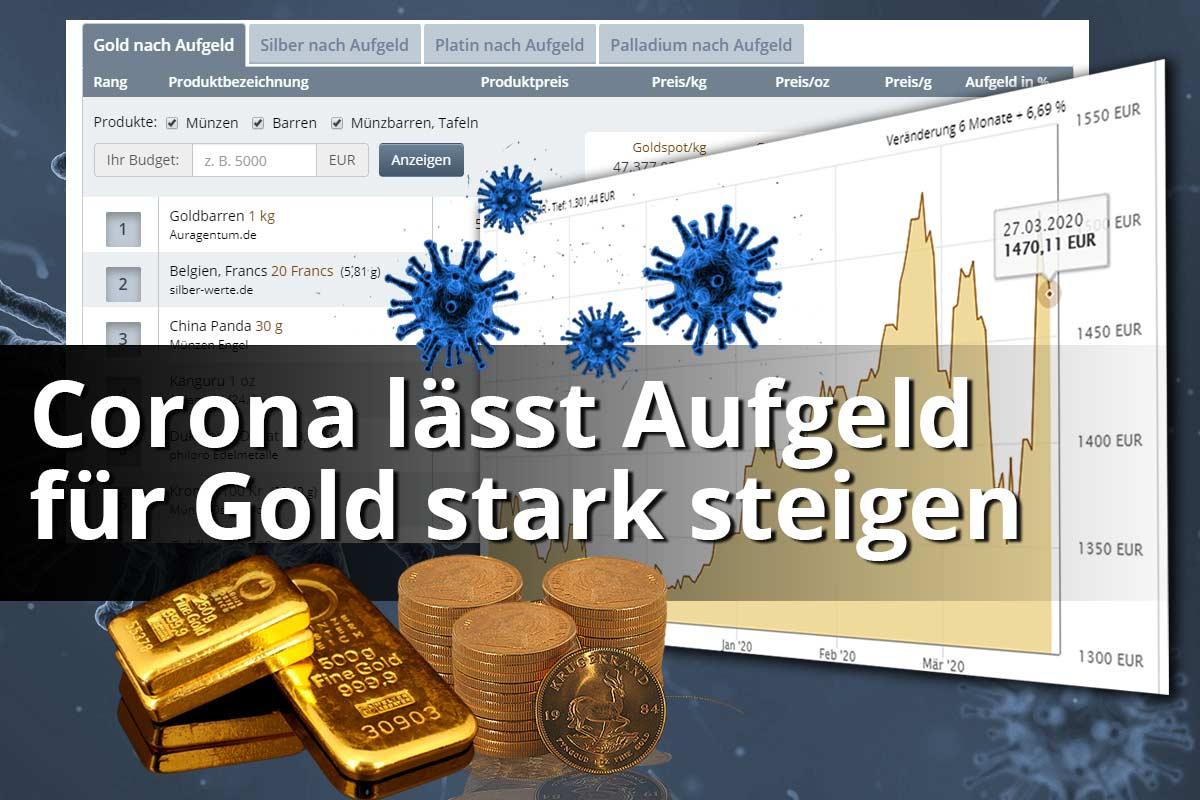 Corona lässt Aufgeld für Gold stark steigen