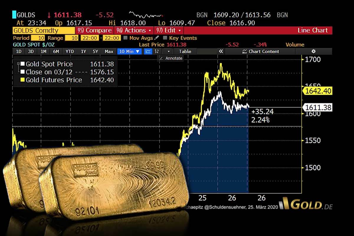 Gold – Schwere Verwerfungen am Papier-Goldmarkt