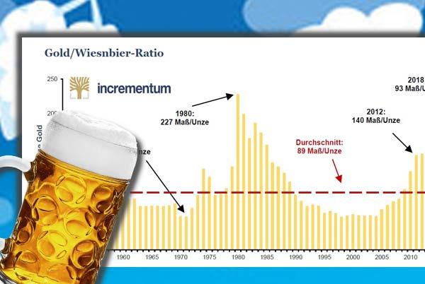 Gold-Wiesnbier-Ratio - Incrementum AG Update 2018