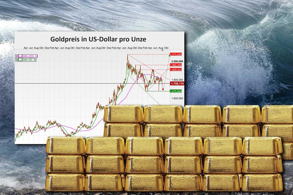 Goldpreis: Kurzer Rückzug vor der Tsunami-Welle