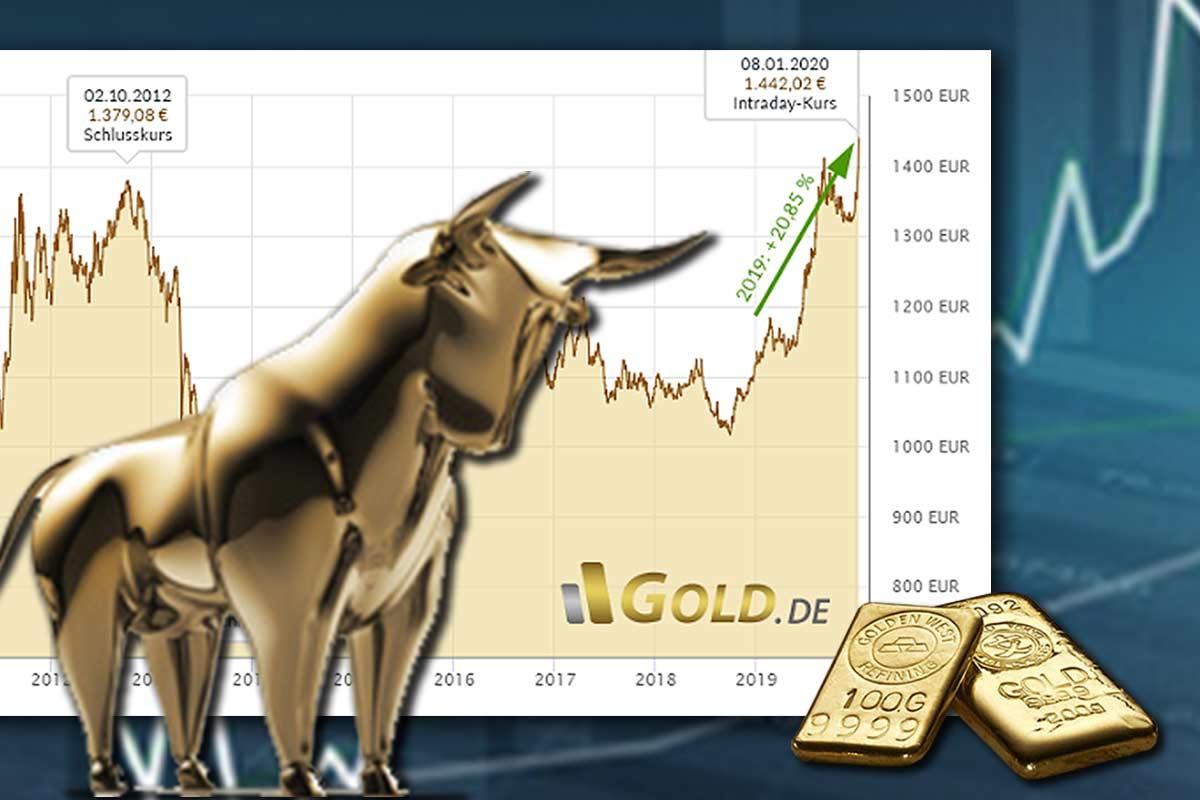 Goldpreis profitiert von der Aktienmarktblase