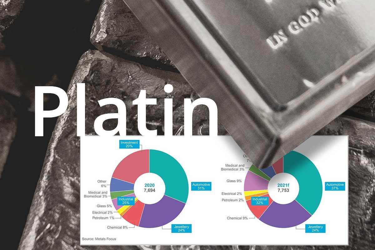 Platin: Aktuell mehr Angebot als Nachfrage
