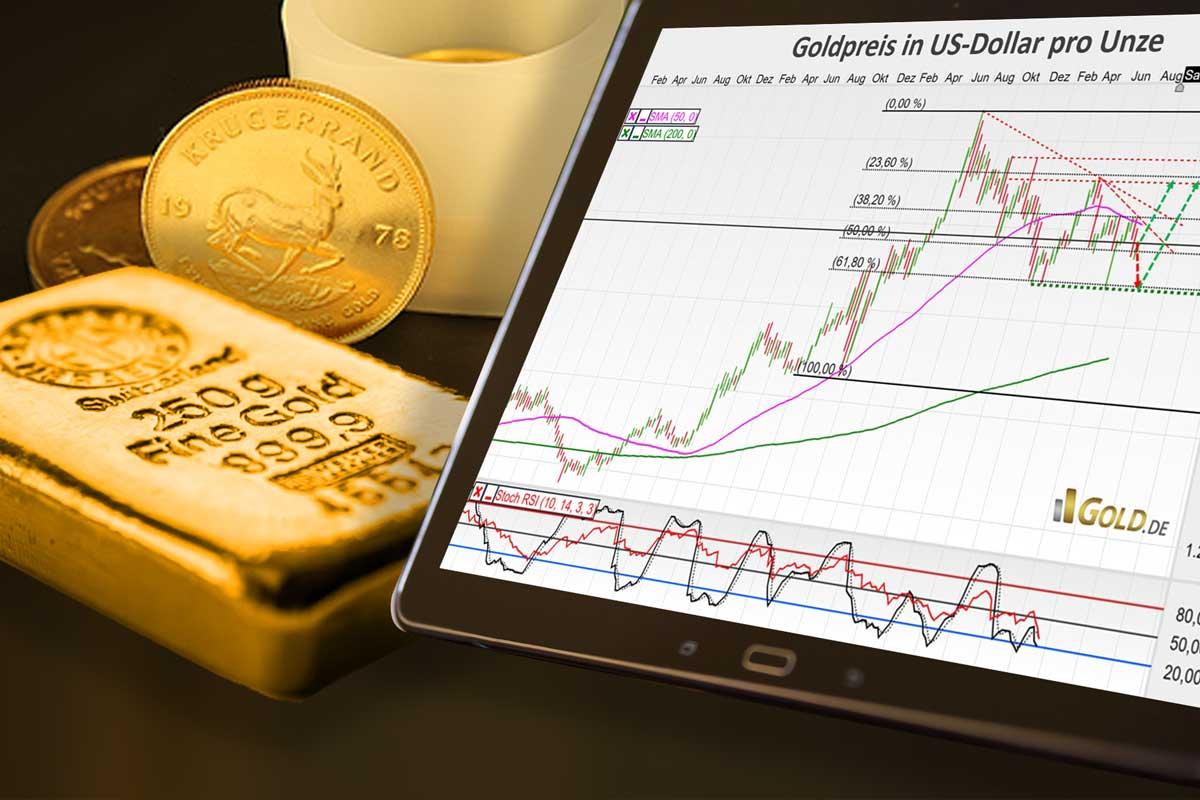 Technische Verfassung des Gold- und Silbermarktes
