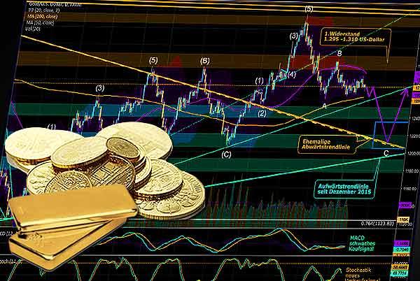 Trotz Börsenturbulenzen hält der Druck auf den Goldpreis an