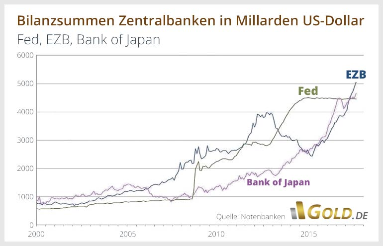 Bilanzsummen EZB, Fed, Bank of Japan