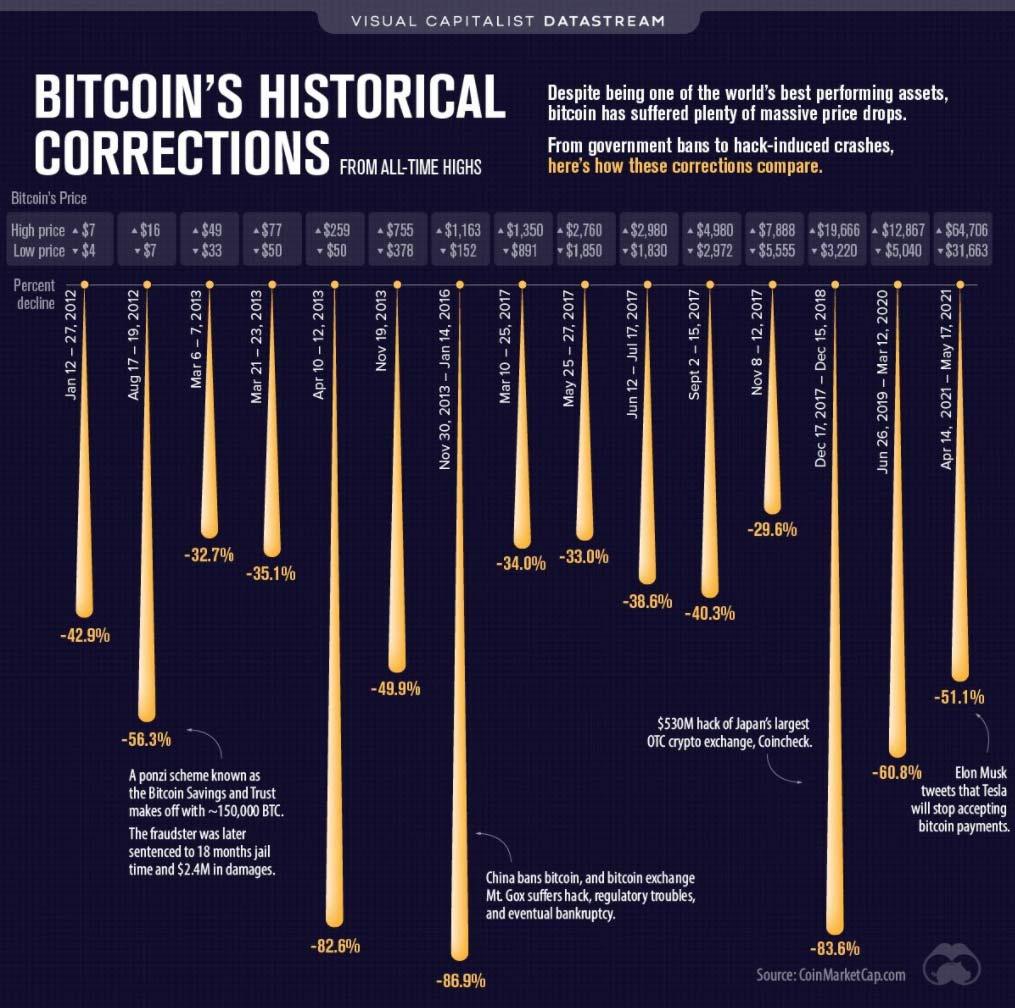 Bitcoins Historical Corrections