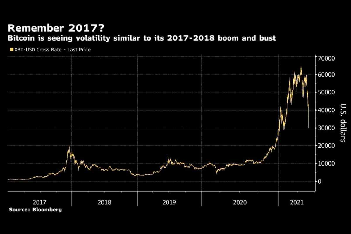 Bitcoin Boom and Bust 2017