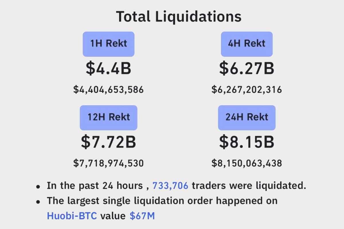 Bitcoin Total Liquidations