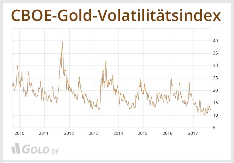 CBOE Gold Volatilitätsindex