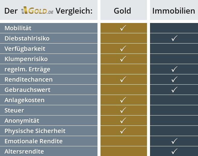Geldanlage Vergleich: Gold und Immobilien