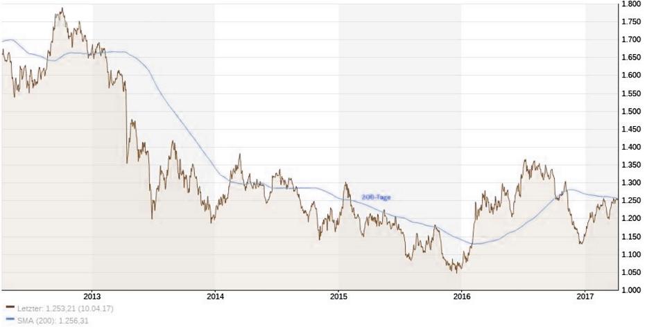 Gold: Charttechnisch heiße Phase