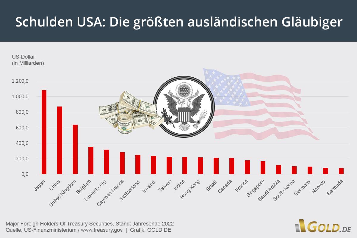 Staatsschulden - Gläubiger der USA