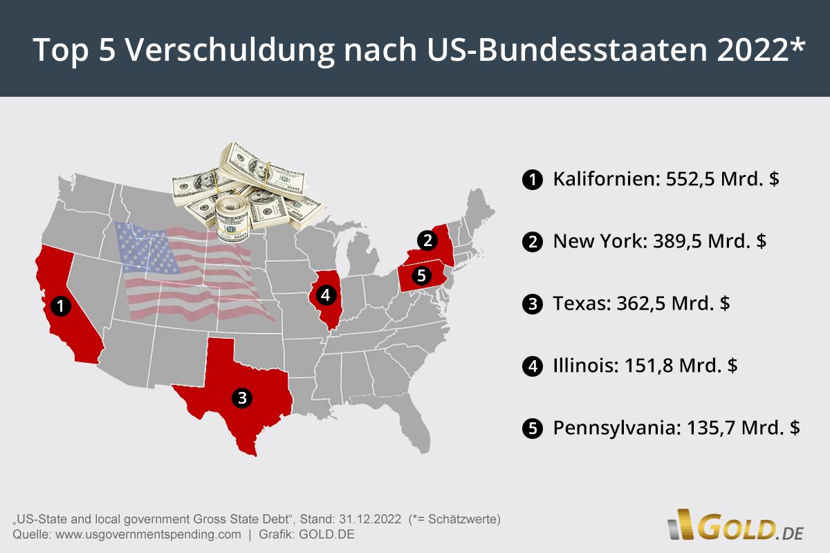 Staatsverschuldung USA - Verteilung Schulden auf Bundesstaaten