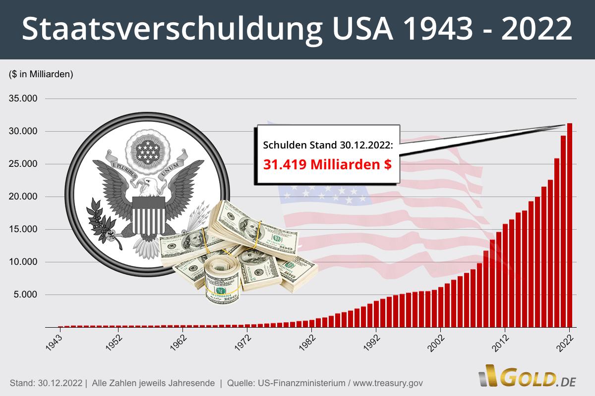 Staatsverschuldung USA aktuell