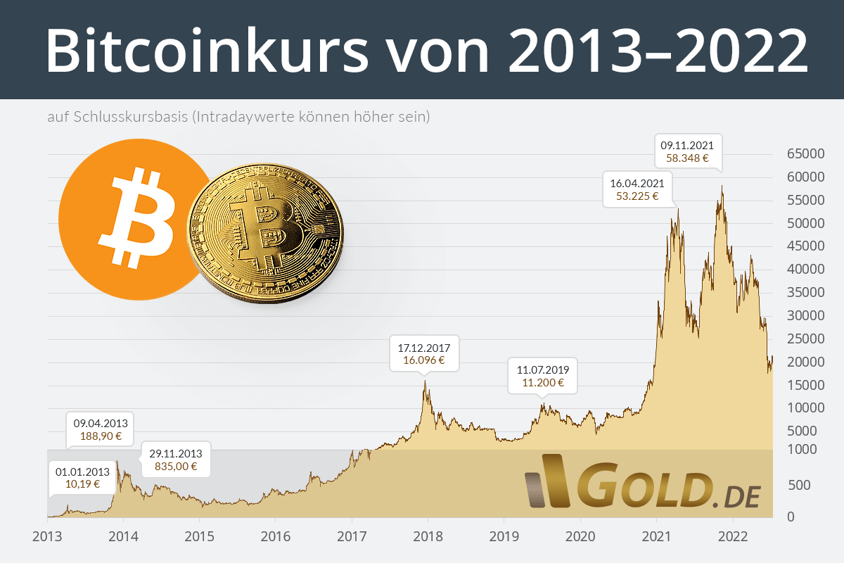 Bitcoins Zu Euro