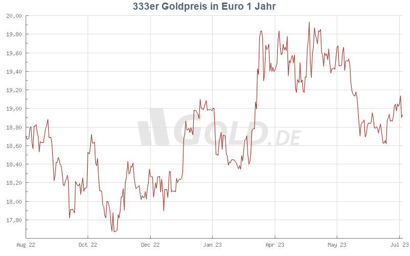 goldpreis für 1 gramm 333