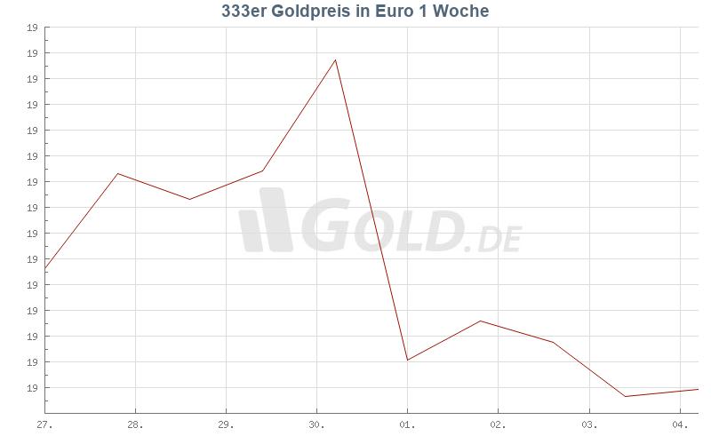 Entwicklung 333er goldpreis 1 Woche