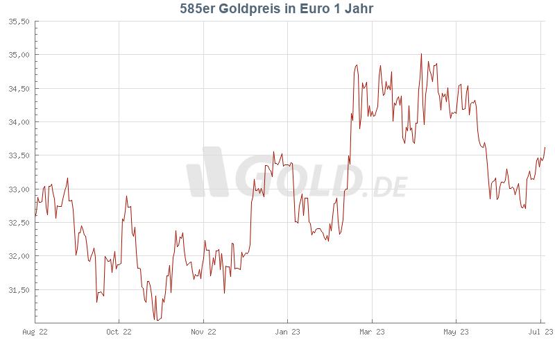 goldpreis 585 heute verkauf