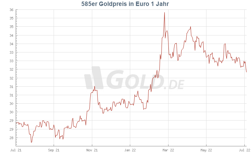 Goldpreis Heute in  (eur)