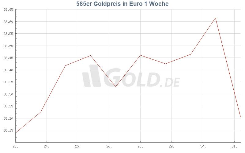 Entwicklung 585er goldpreis 1 Woche