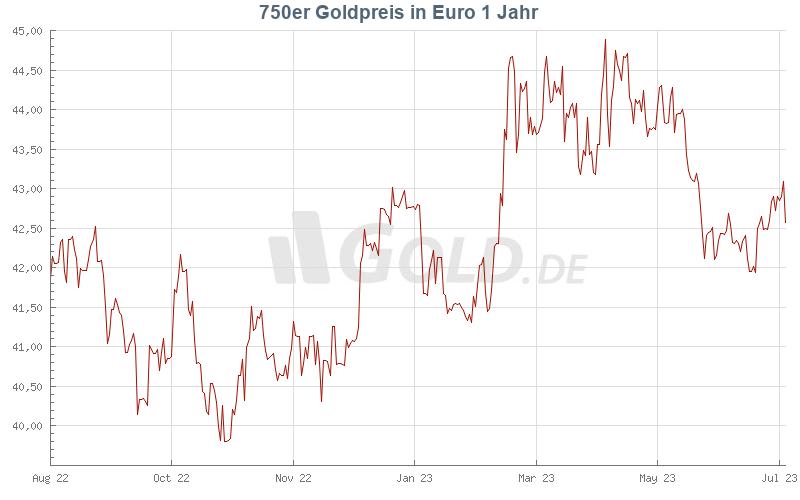 goldpreis 750 heute ankauf