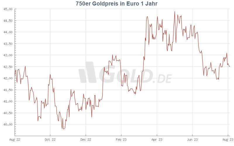 925 goldpreis pro gramm