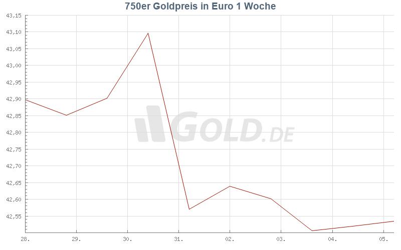Entwicklung 750er goldpreis 1 Woche
