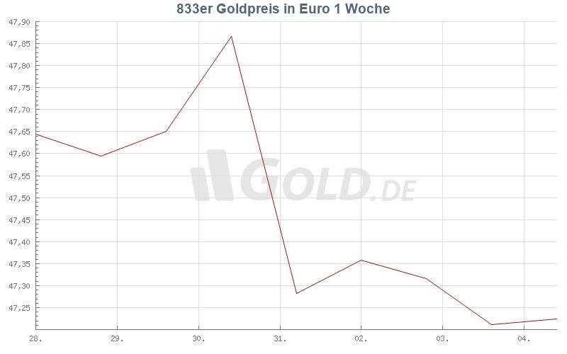 Entwicklung 833er goldpreis 1 Woche