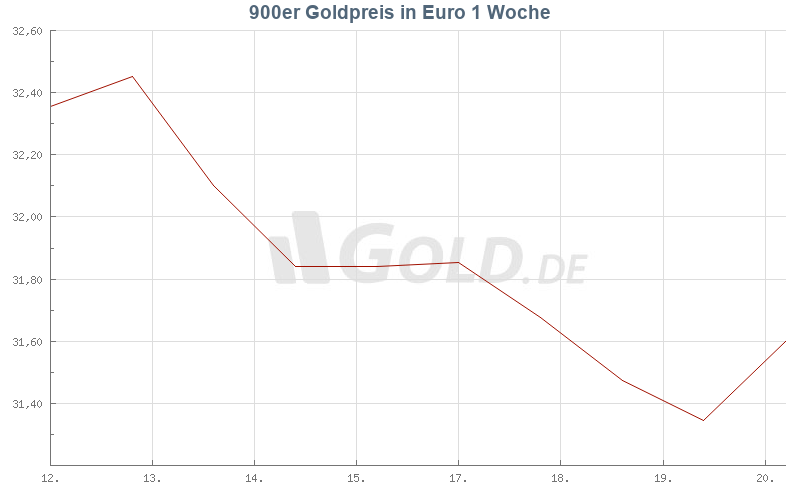 Entwicklung 900er goldpreis 1 Woche