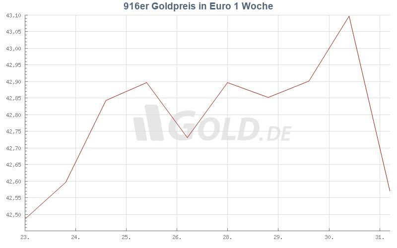 Entwicklung 916er goldpreis 1 Woche