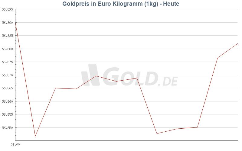 goldpreis in euro pro kg