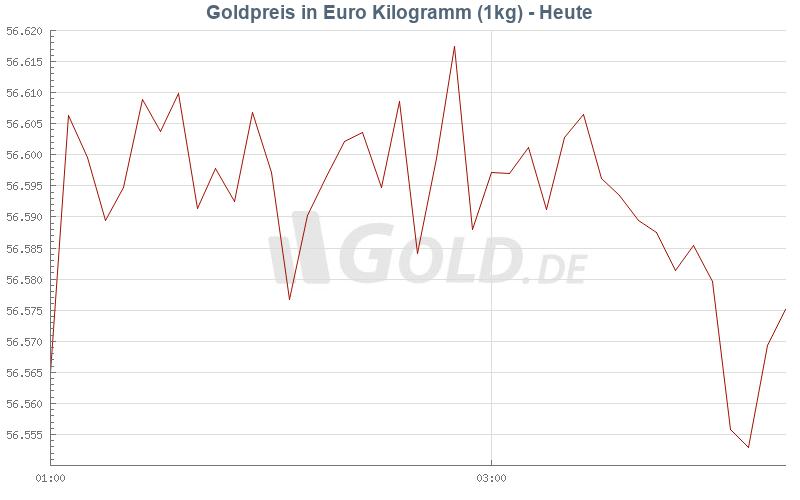 aktueller goldpreis kilo