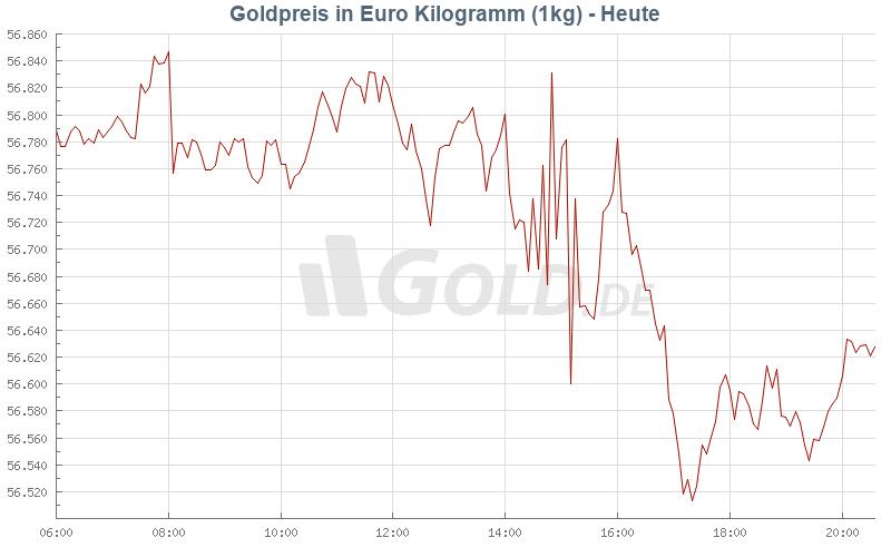 goldpreis 1 kg entwicklung