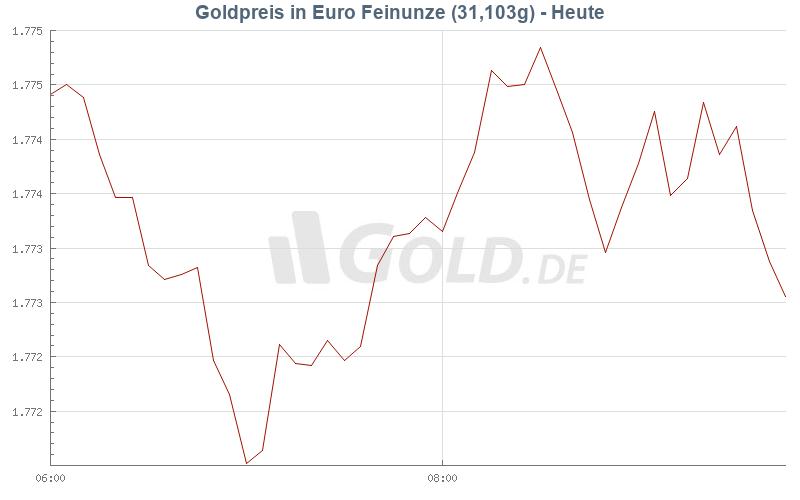 goldpreis 585er heute