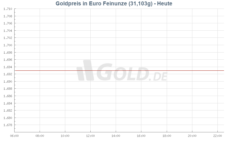 Goldpreis Heute in Euro (EUR)