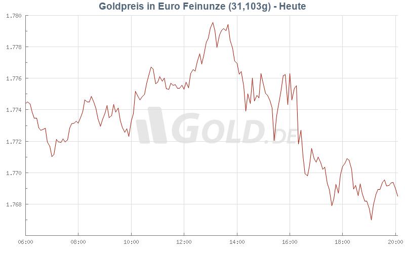 Goldpreis In Euro Eur