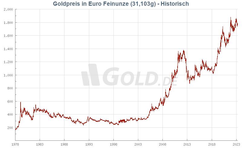 Goldpreis Kurve 20 Jahre