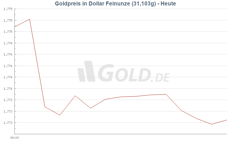 Goldpreis Heute in Dollar (USD)