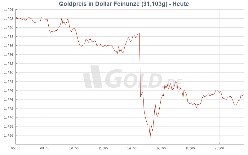 Goldpreis Heute in US-Dollar (USD)