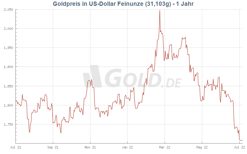 Gold - Kurs Goldpreis Heute 1 Jahr in US-Dollar