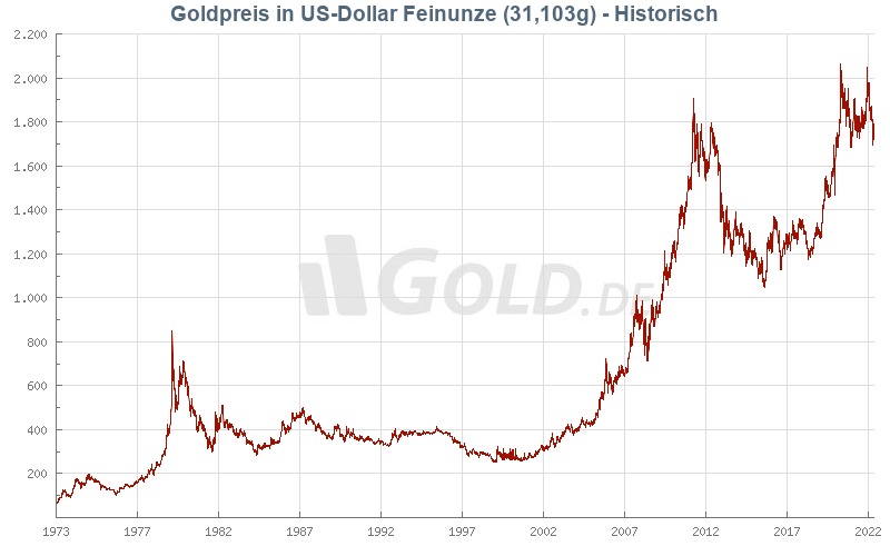 Historischer Goldpreis in Dollar