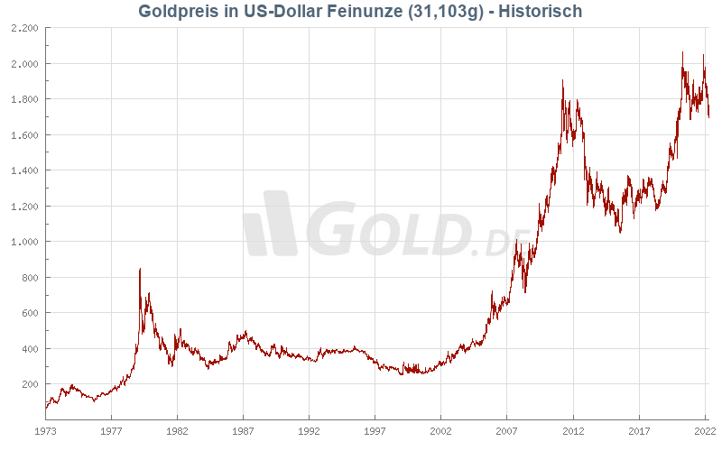 Historischer Goldpreis in US-Dollar